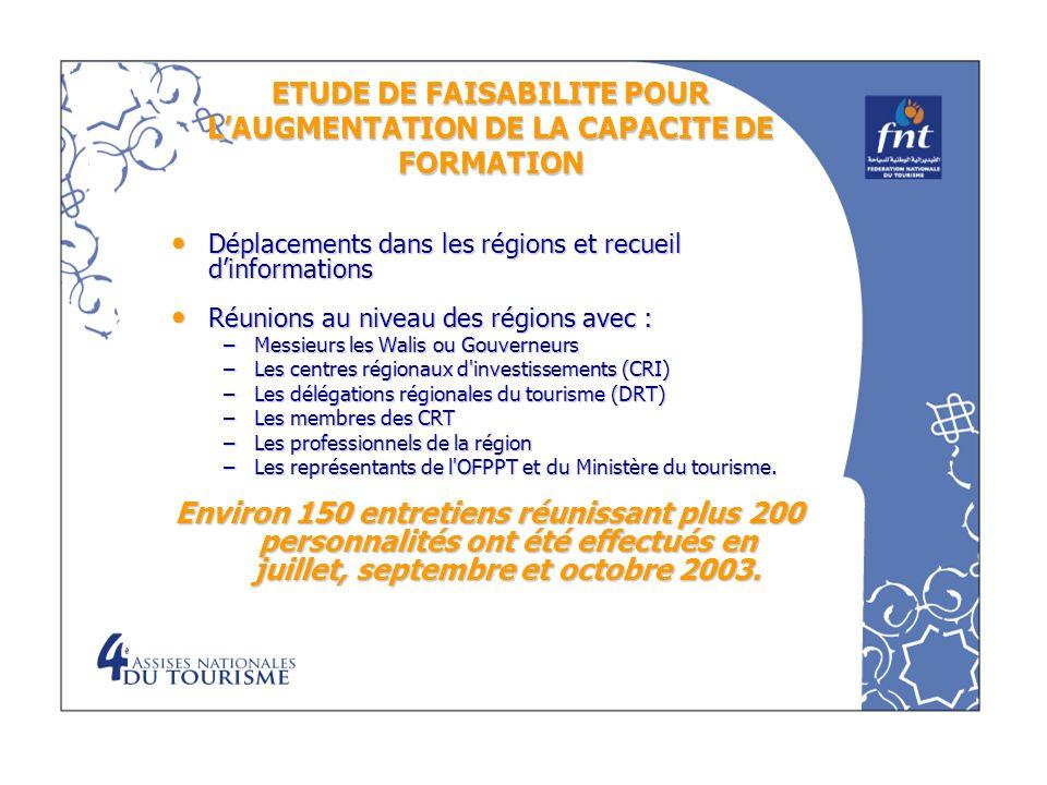 ETUDE DE FAISABILITE POUR L'AUGMENTATION DE LA CAPACITE DE FORMATION