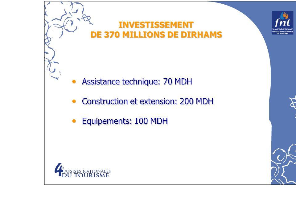 INVESTISSEMENT DE 370 MILLIONS DE DIRHAMS