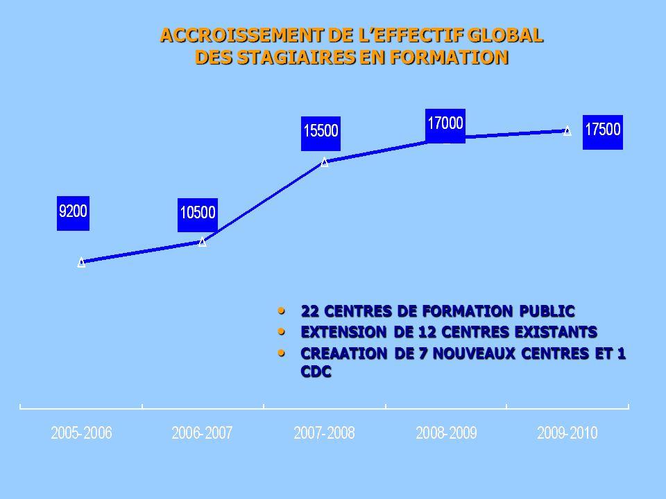 ACCROISSEMENT DE L'EFFECTIF GLOBAL DES STAGIAIRES EN FORMATION