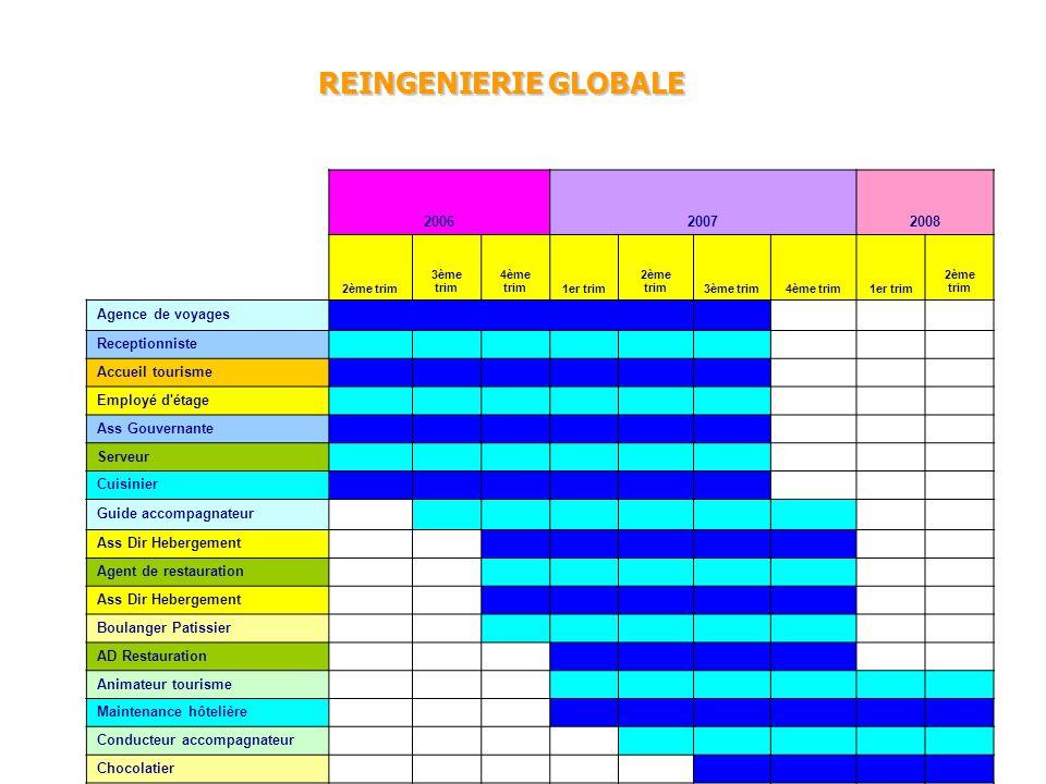 REINGENIERIE GLOBALE 2006 2007 2008 Agence de voyages Receptionniste