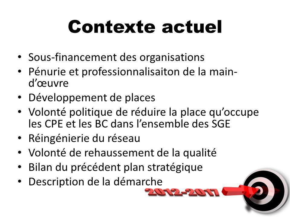 Contexte actuel Sous-financement des organisations