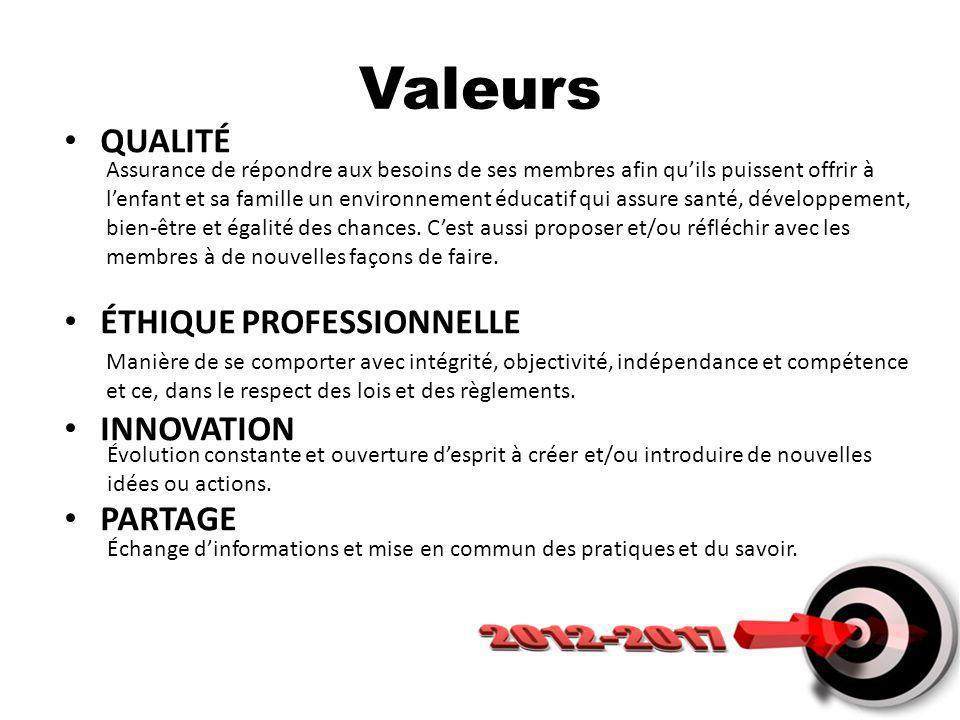 Valeurs QUALITÉ ÉTHIQUE PROFESSIONNELLE INNOVATION PARTAGE