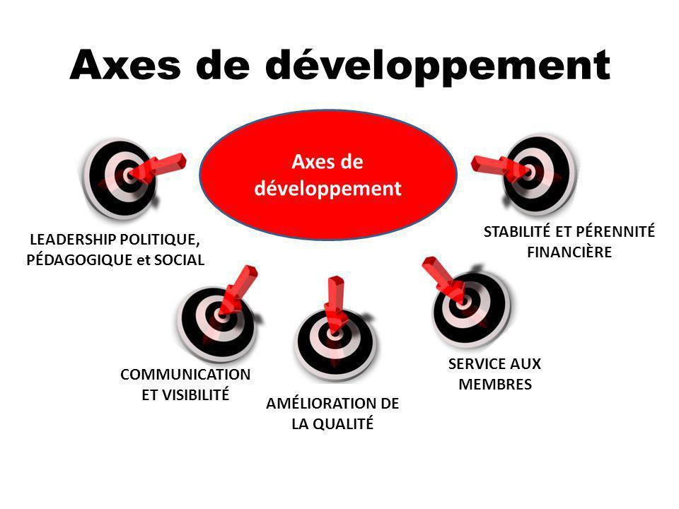 Axes de développement Axes de développement