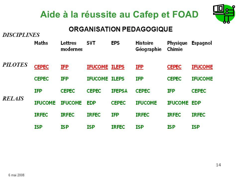 Schématisation du dispositif CAFEP