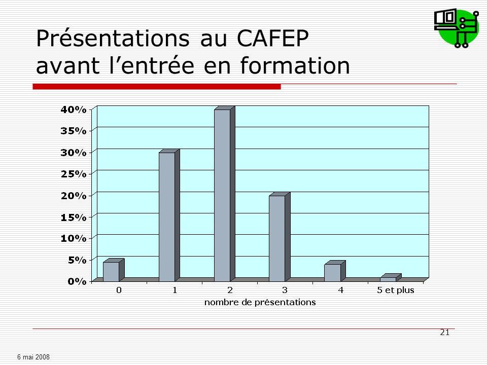 Mode de préparation au CAFEP avant l'entrée en formation
