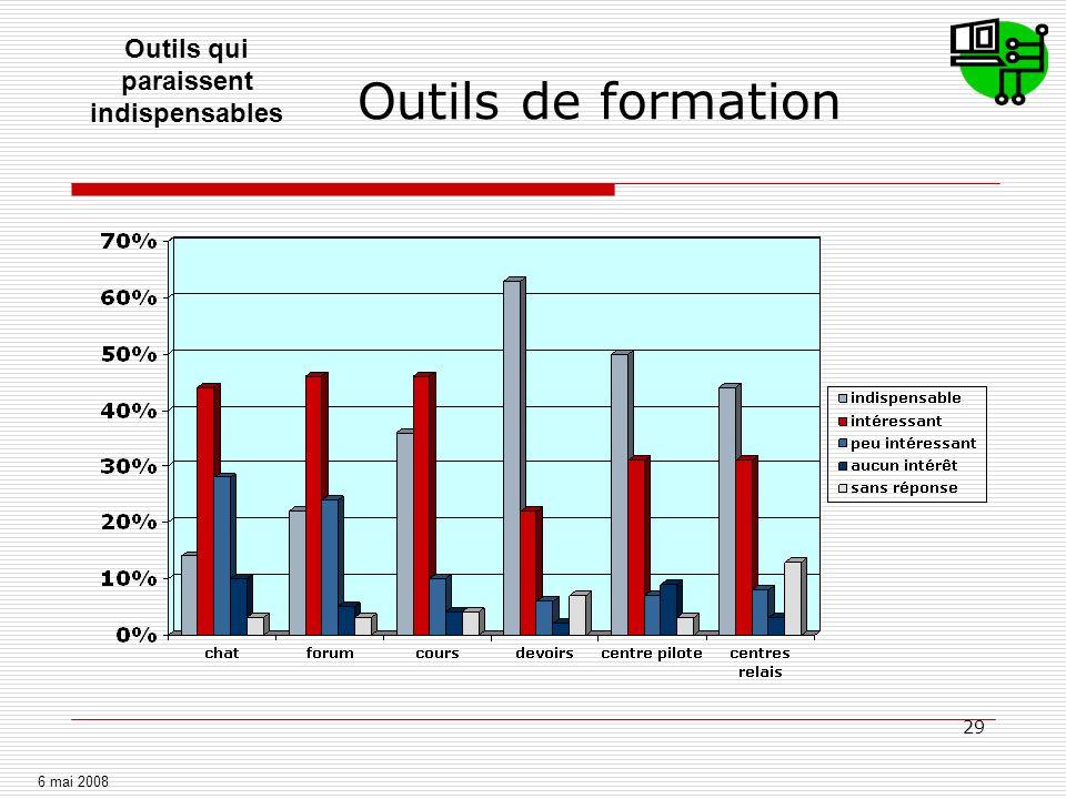 Impact de la formation Outils de formation. 41% ont réutilisé les outils de formation dans leur pratique professionnelle.