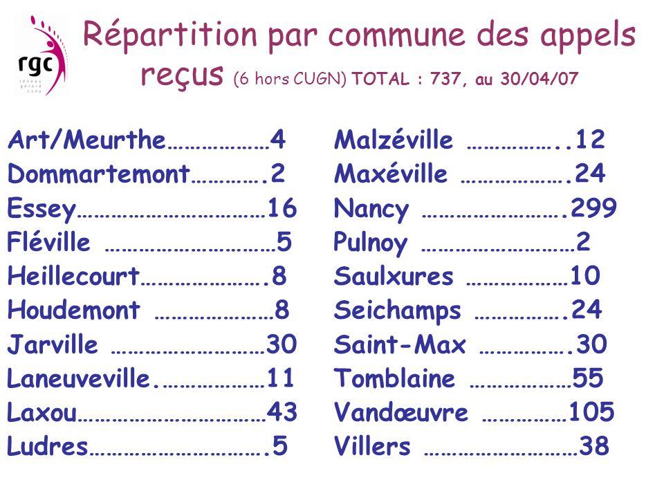 Répartition par commune des appels reçus (6 hors CUGN) TOTAL : 737, au 30/04/07