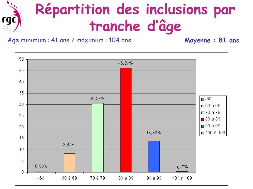 Répartition des inclusions par tranche d'âge
