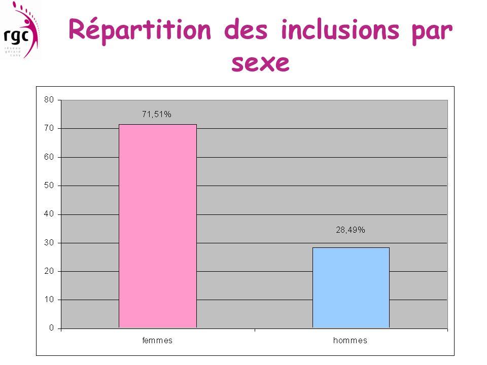 Répartition des inclusions par sexe