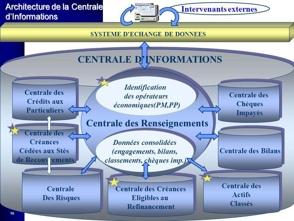 CENTRALE D'INFORMATIONS Centrale des Renseignements