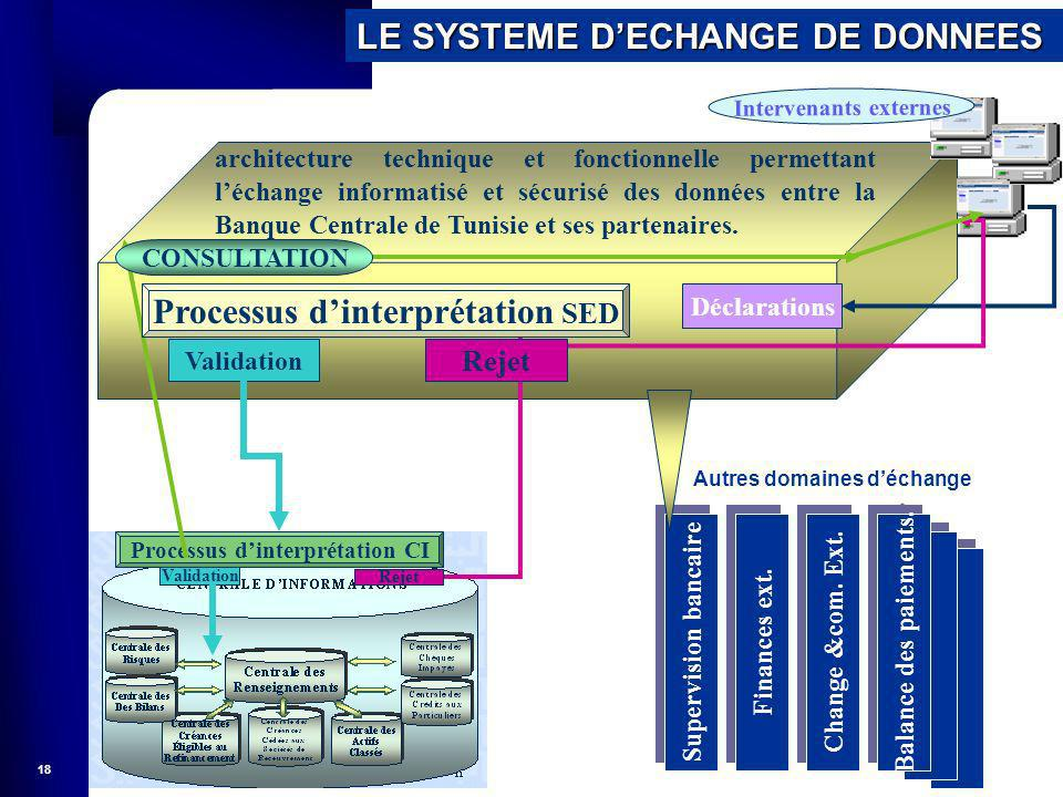 Processus d'interprétation SED
