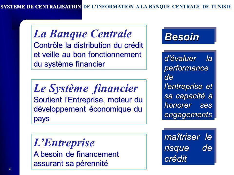 La Banque Centrale Le Système financier L'Entreprise Besoin