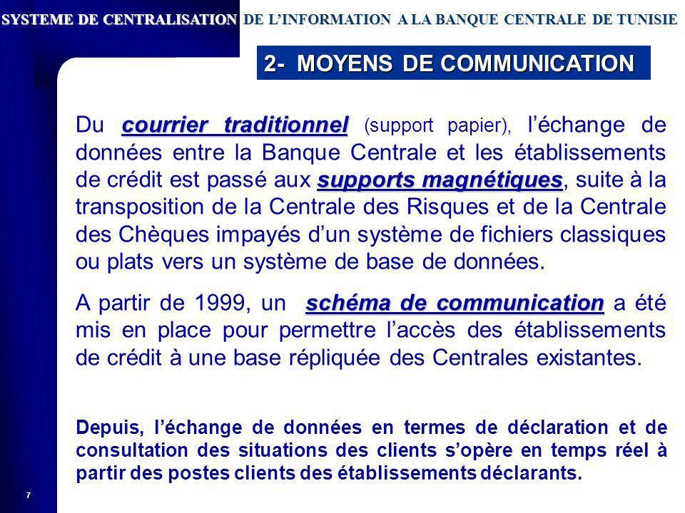 2- MOYENS DE COMMUNICATION