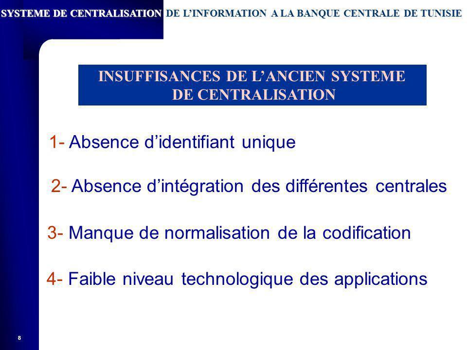 INSUFFISANCES DE L'ANCIEN SYSTEME