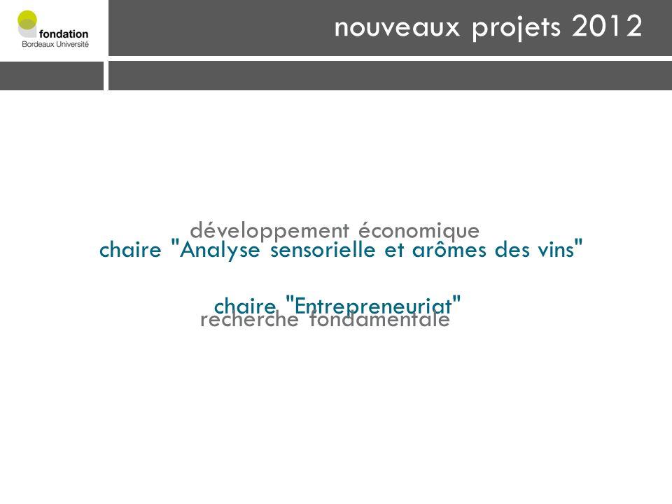 nouveaux projets 2012 développement économique