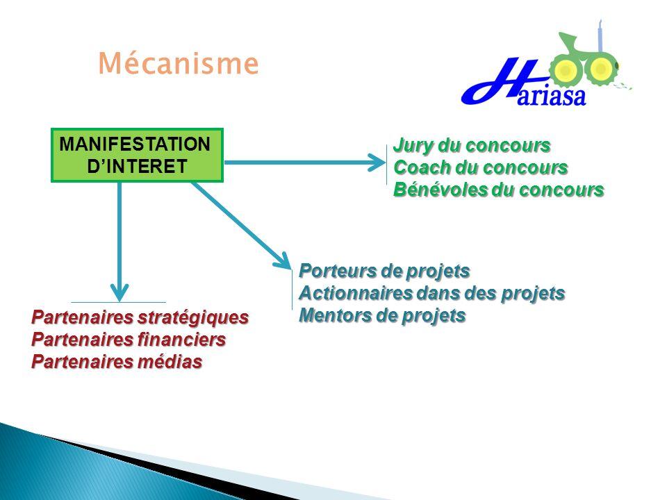 Mécanisme MANIFESTATION Jury du concours D'INTERET Coach du concours