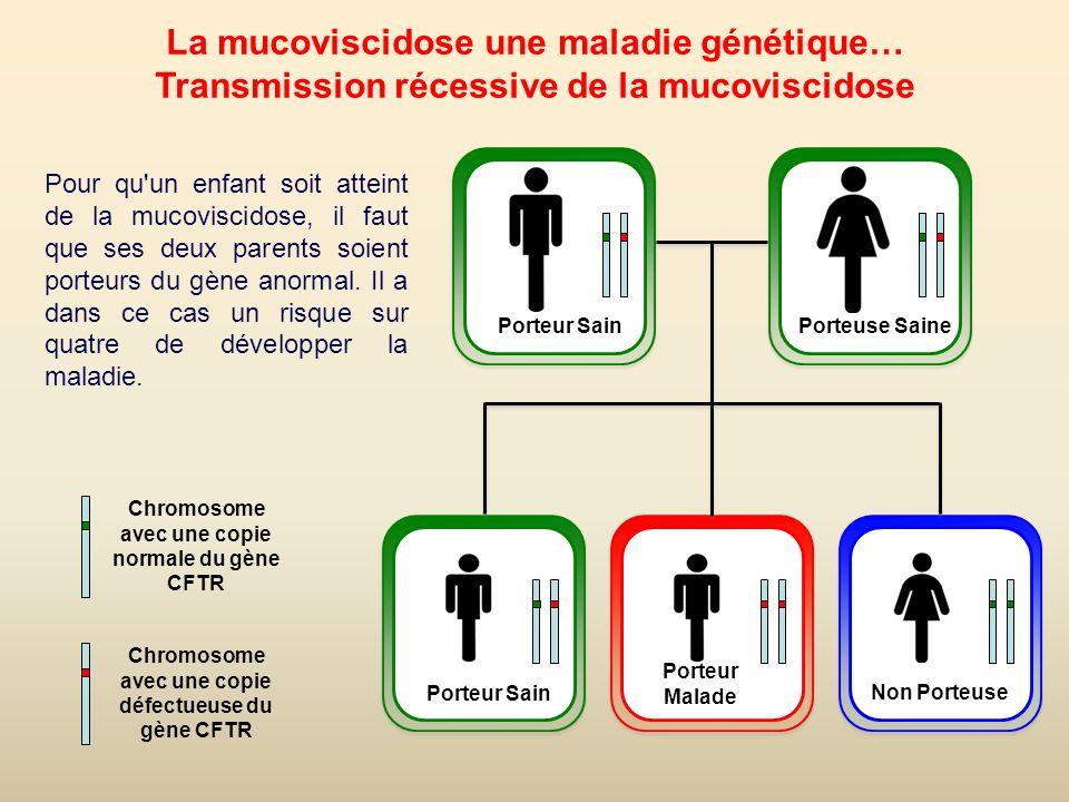 La mucoviscidose une maladie génétique…