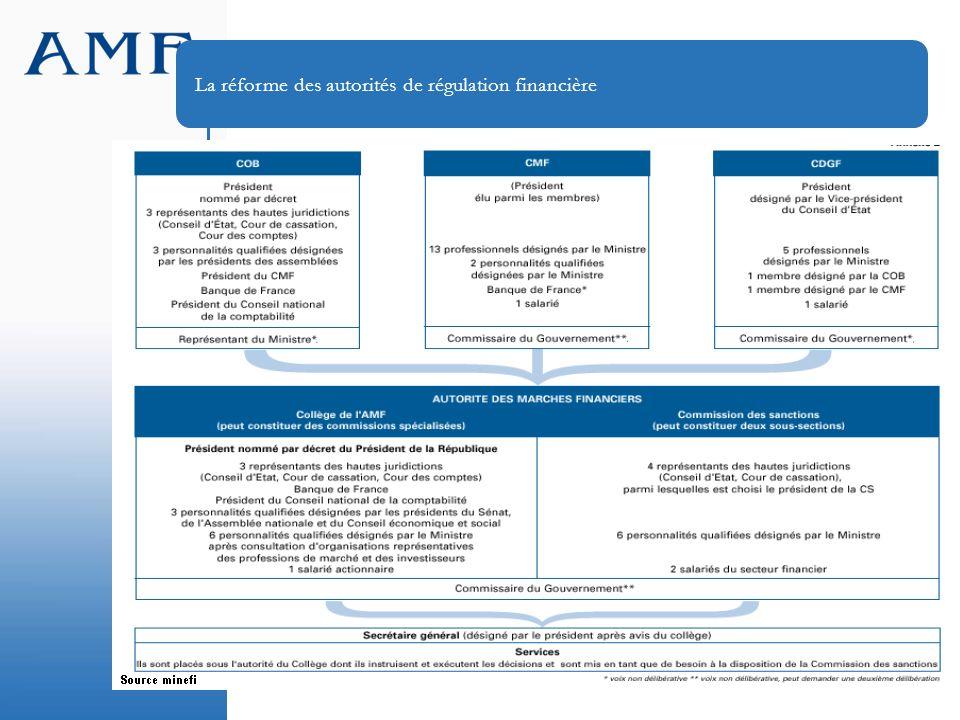 La réforme des autorités de régulation financière