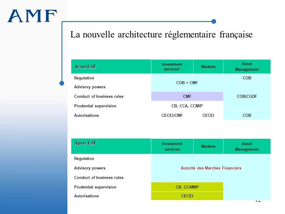 La nouvelle architecture réglementaire française