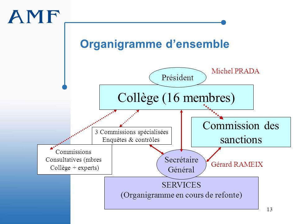 Organigramme d'ensemble