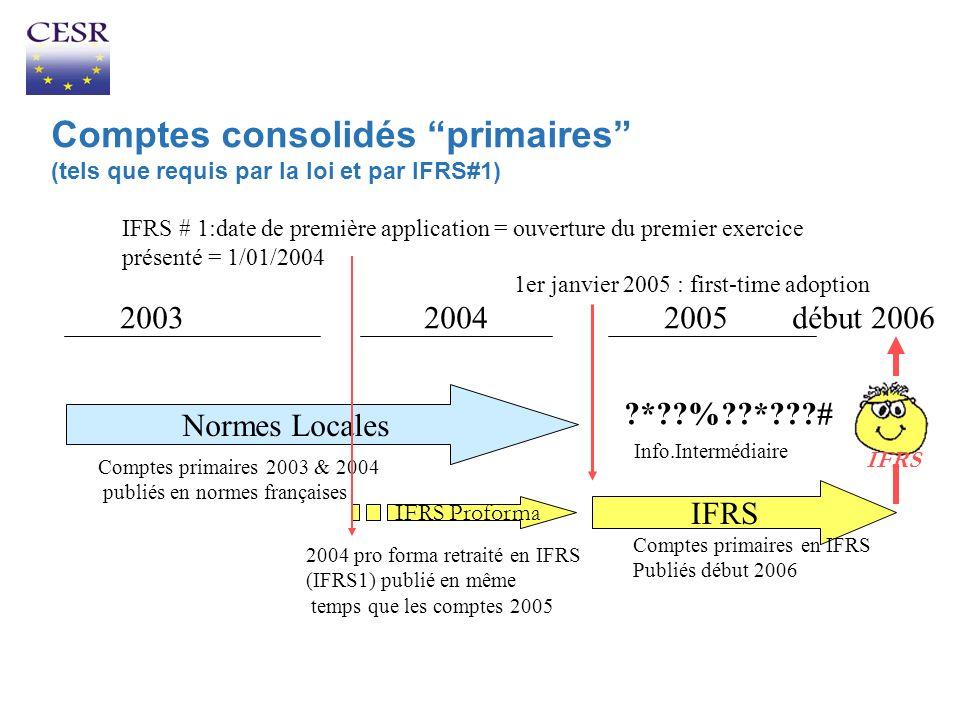 Comptes consolidés primaires (tels que requis par la loi et par IFRS#1)