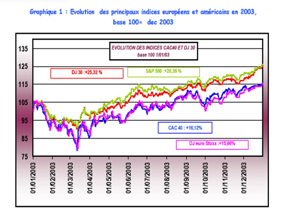 Trois traits majeurs ont caractérisé l'année 2003 sur les marchés financiers :