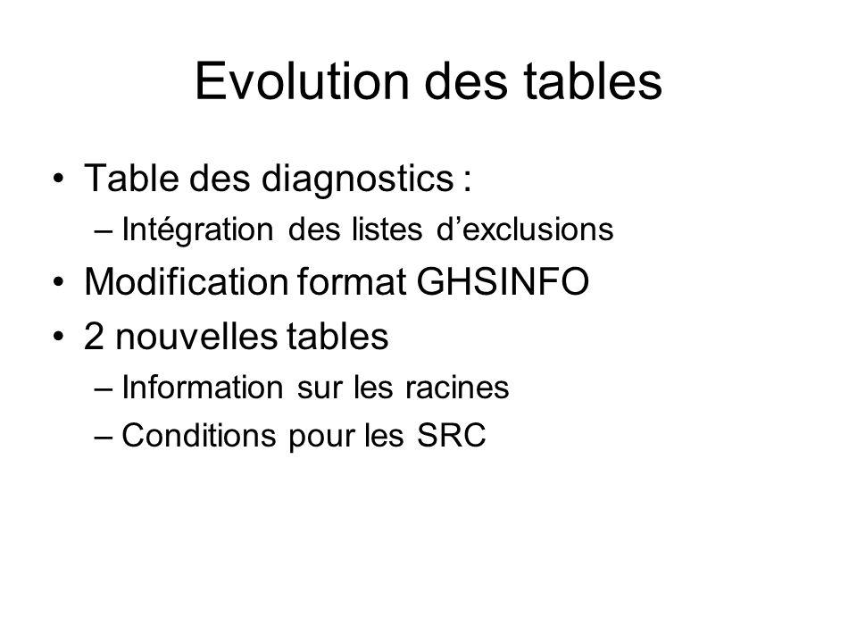 Evolution des tables Table des diagnostics :