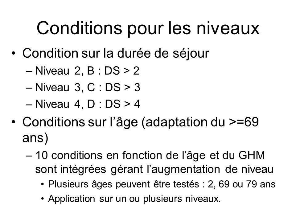 Conditions pour les niveaux