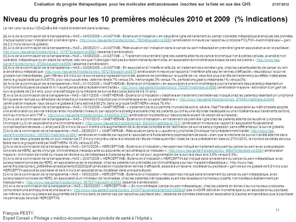 Niveau du progrès pour les 10 premières molécules 2010 et 2009 (% indications)