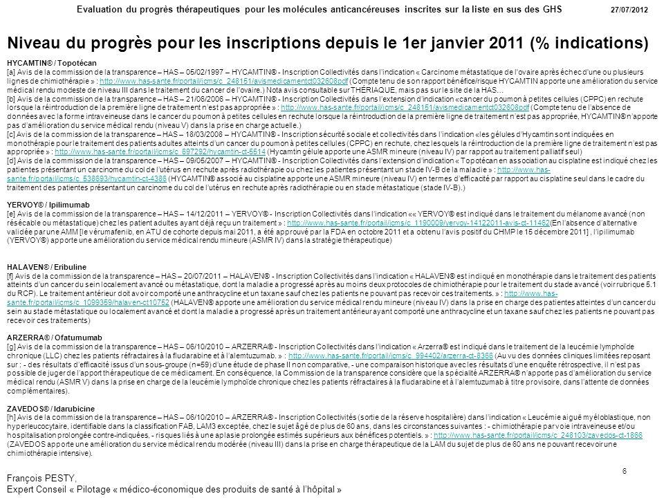 Niveau du progrès pour les inscriptions depuis le 1er janvier 2011 (% indications)