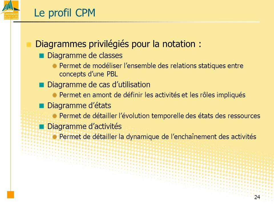 Le profil CPM Diagrammes privilégiés pour la notation :