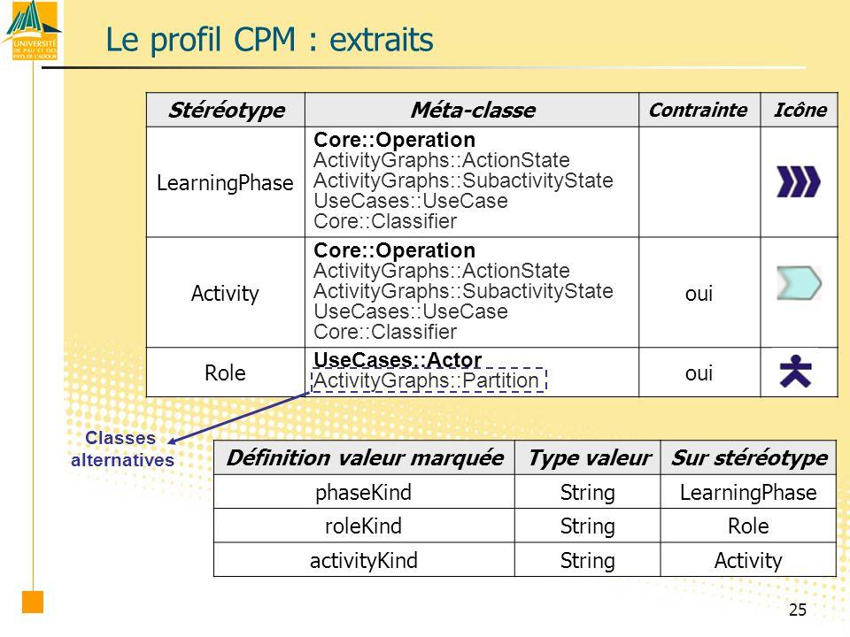 Le profil CPM : extraits