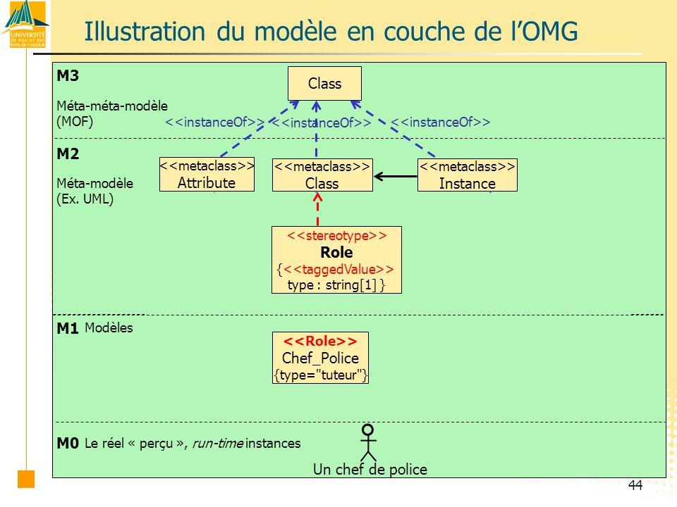 Illustration du modèle en couche de l'OMG