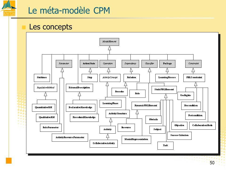Le méta-modèle CPM Les concepts