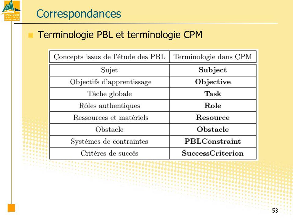 Correspondances Terminologie PBL et terminologie CPM