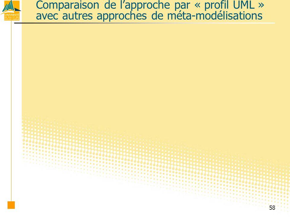 Comparaison de l'approche par « profil UML » avec autres approches de méta-modélisations