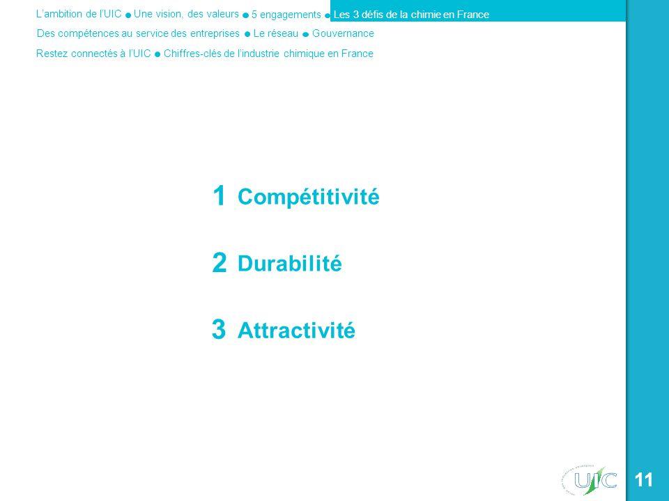 1 Compétitivité 2 Durabilité 3 Attractivité