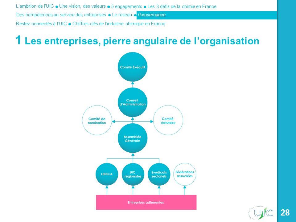 1 Les entreprises, pierre angulaire de l'organisation