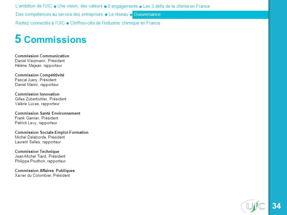 5 Commissions Commission Communication Daniel Weizmann, Président