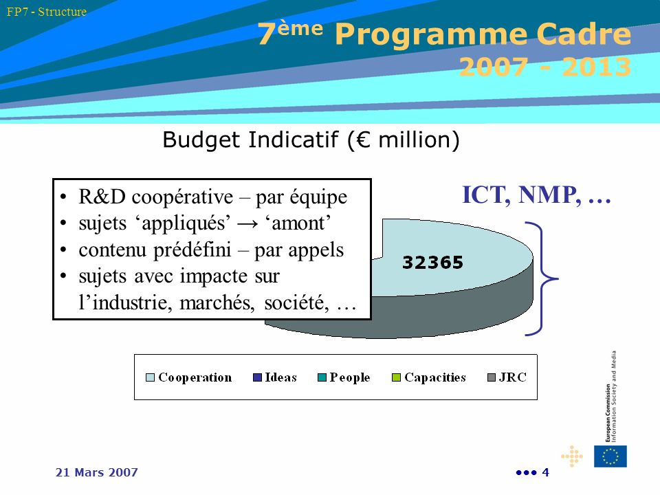 Budget Indicatif (€ million)