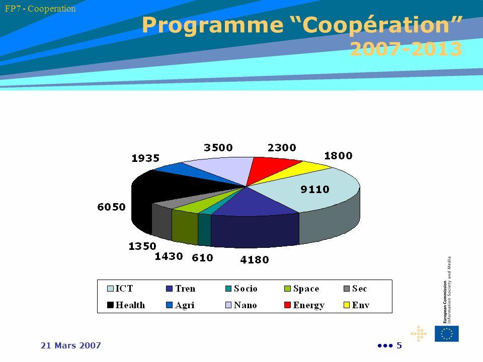 Programme Coopération 2007-2013
