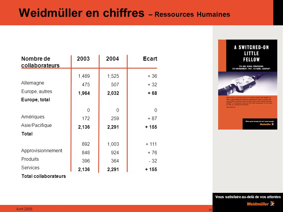 Weidmüller en chiffres – Ressources Humaines