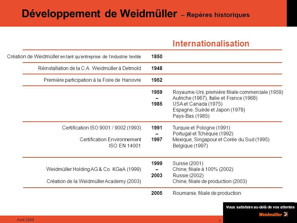 Développement de Weidmüller – Repères historiques