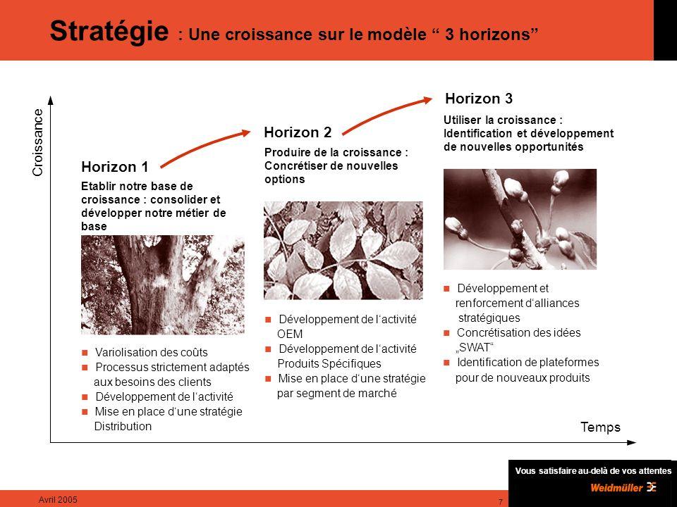 Stratégie : Une croissance sur le modèle 3 horizons
