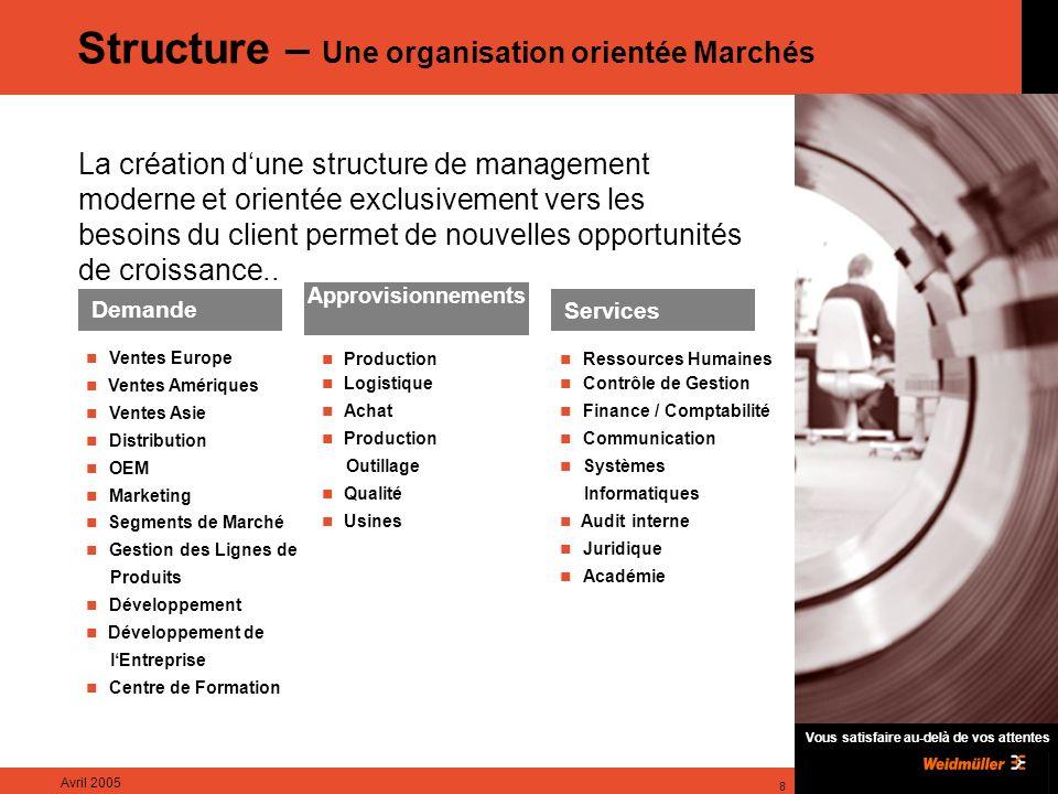 Structure – Une organisation orientée Marchés