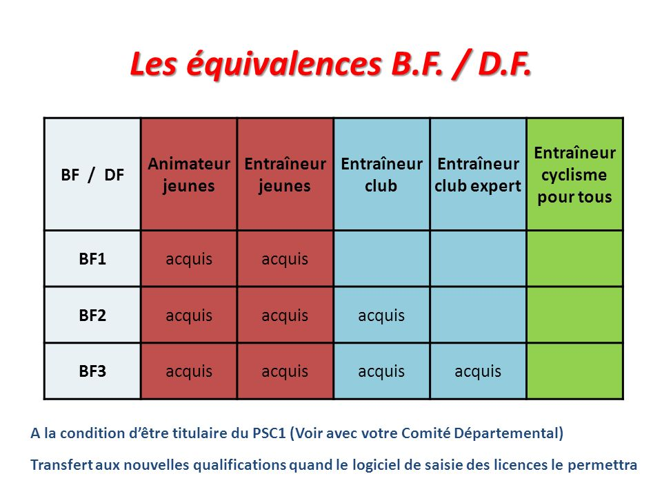 Les équivalences B.F. / D.F.