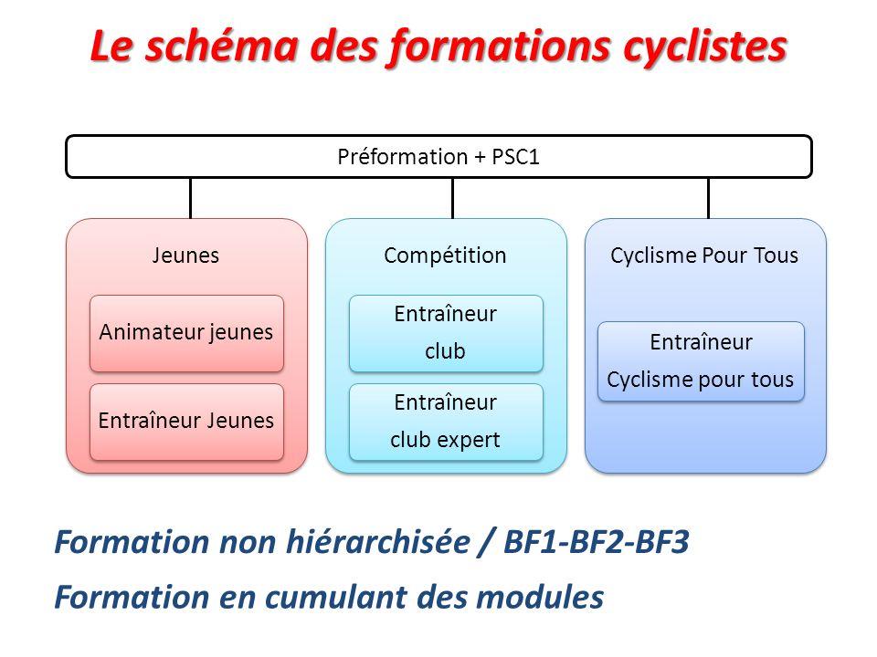 Le schéma des formations cyclistes