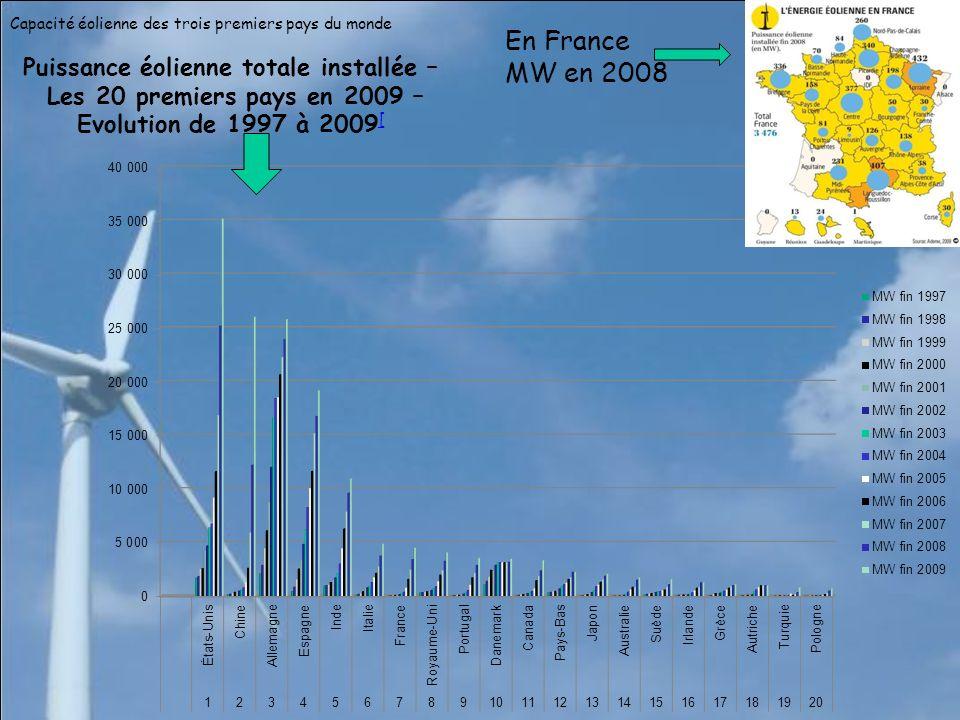 Puissance éolienne totale installée –