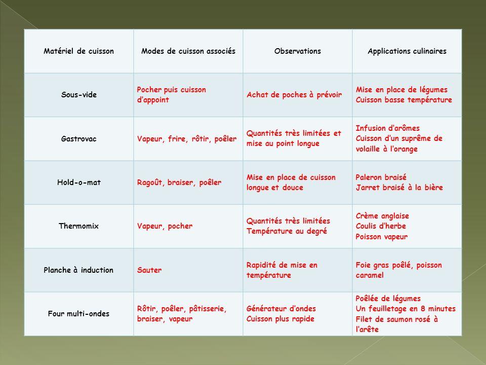 Modes de cuisson associés Applications culinaires
