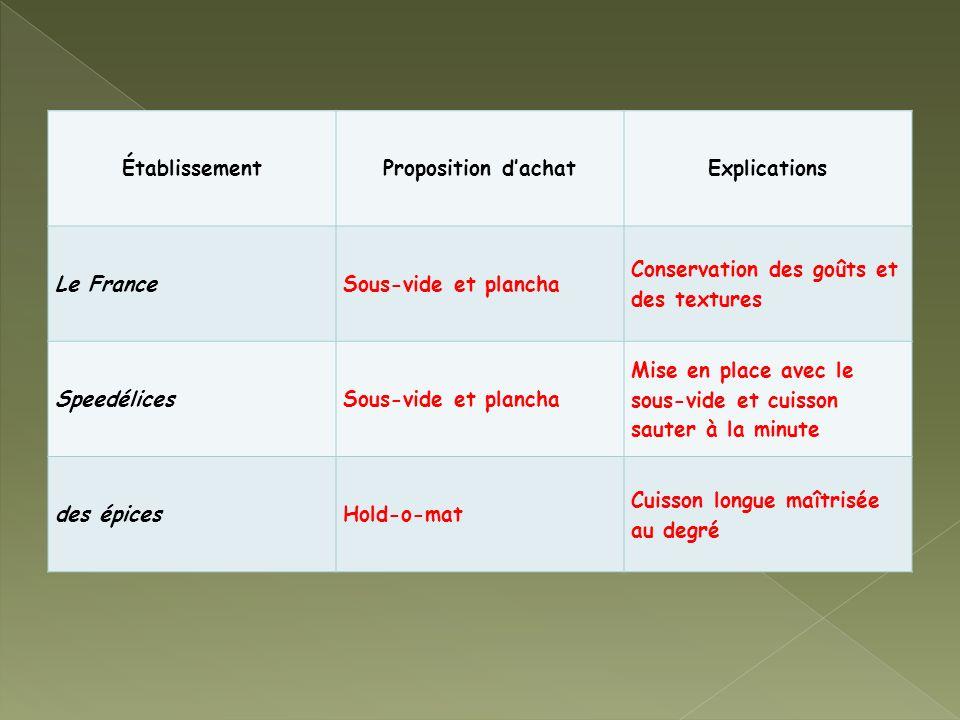 Établissement Proposition d'achat. Explications. Le France. Sous-vide et plancha. Conservation des goûts et des textures.
